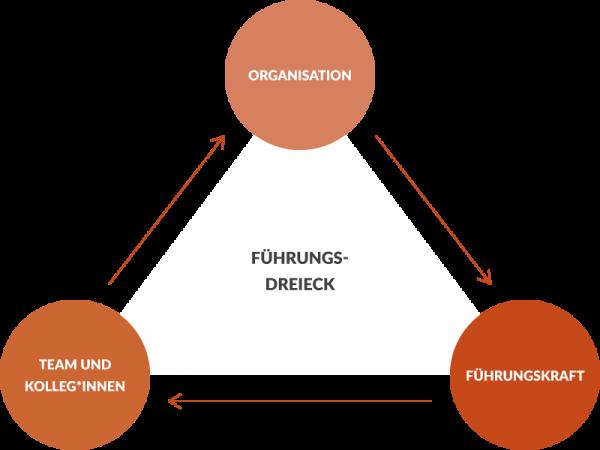 Führungs-Dreieck